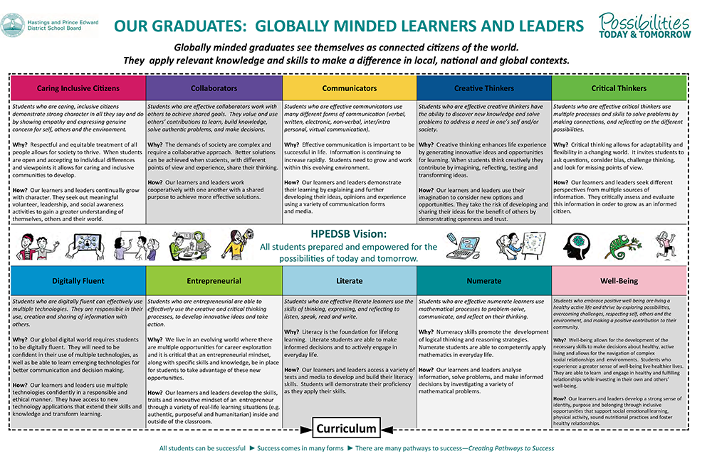 Globally Minded Learners and Leaders